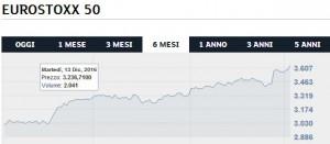 eurostok 5 maggio